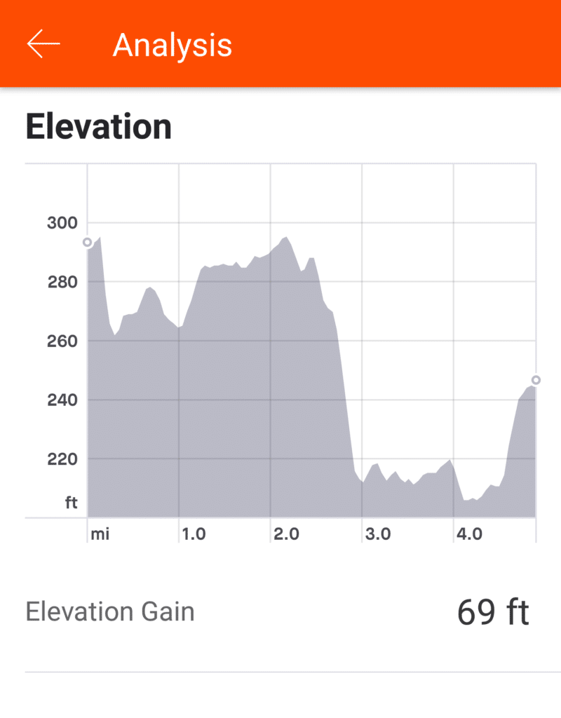 Strava Analysis - Elevation