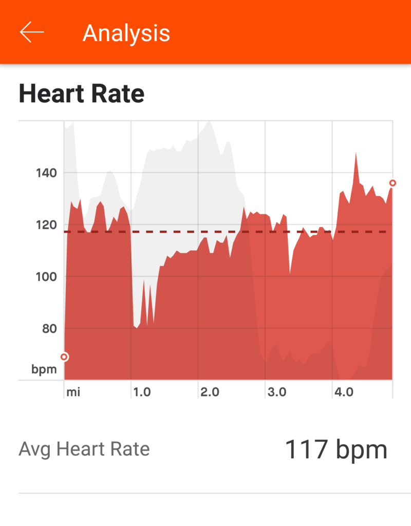 Strava Analysis - Heart Rate