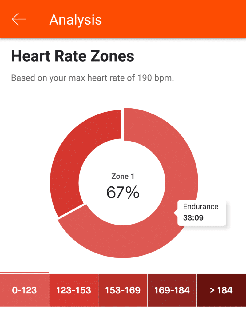 Strava Analysis - Heart Rate Zones